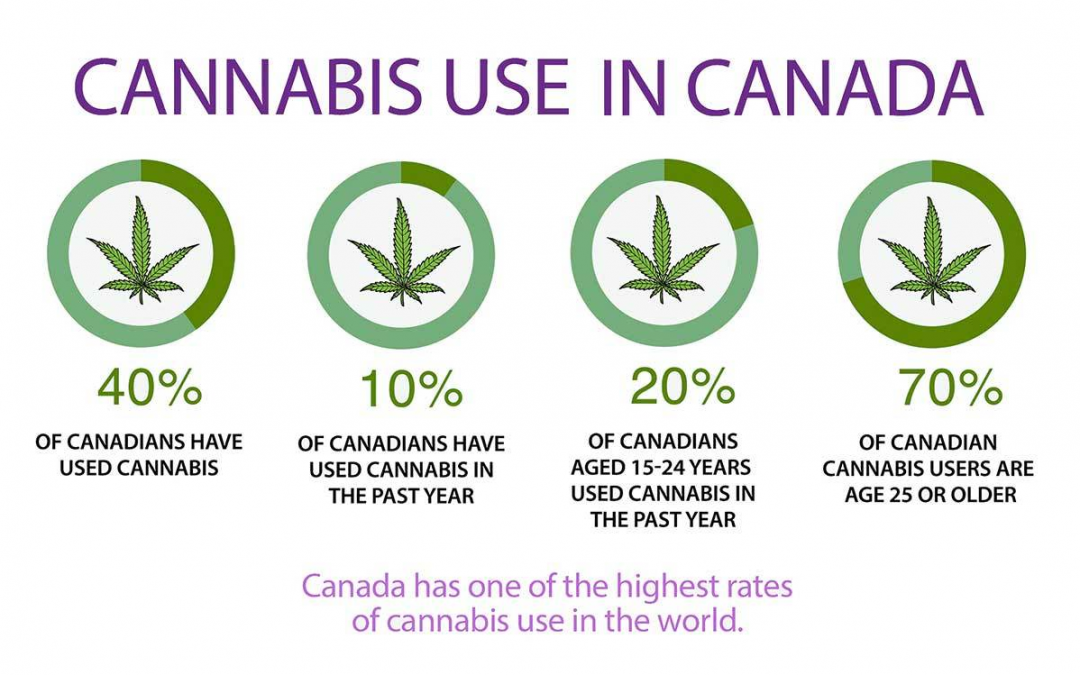 The Effects of Legalisation of Marijuana in Canada